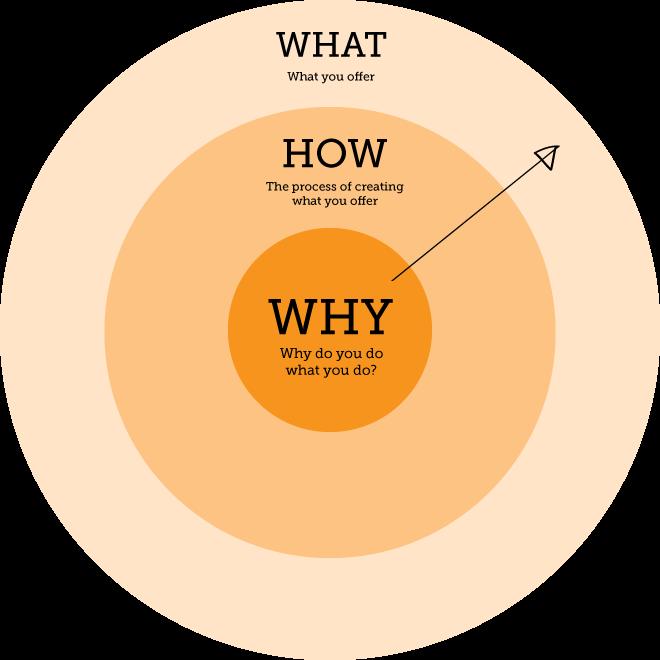 Resultado de imagem para golden circle